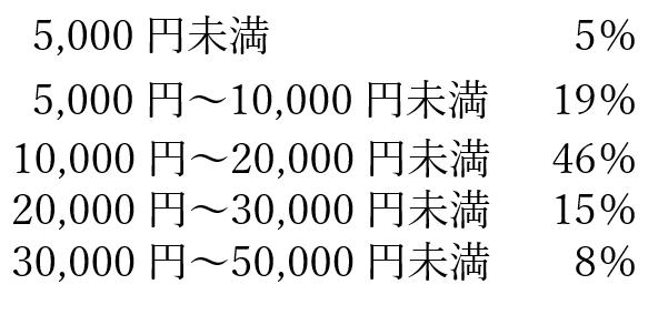 おせちの予算表