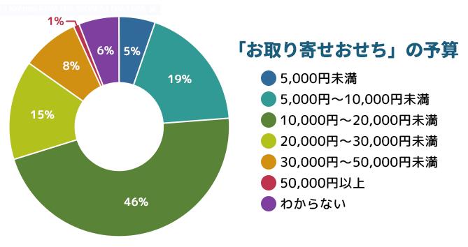 おせちの予算のグラフ